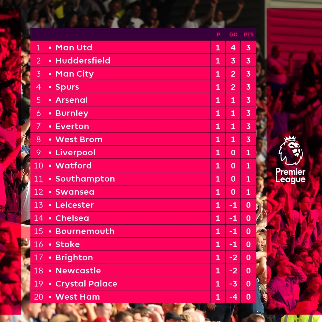 The English Premier League table as at Sunday!!