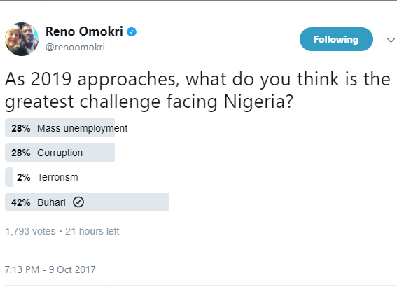 Twitter Poll: Nigerians?vote President Buhari as the greatest challenge facing the country