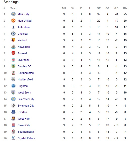 Check out the EPL table + all of today