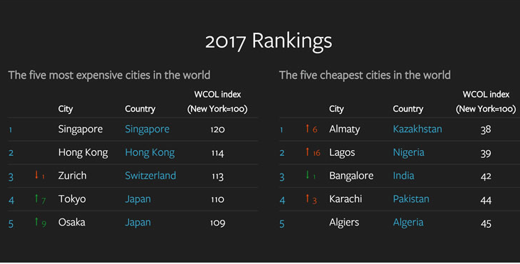 Lagos State ranked as the second cheapest city in the world for expatriates