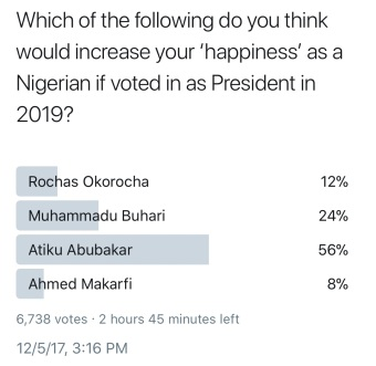 Atiku Floors Buhari, Okorocha, in ?Happiness? Poll for 2019
