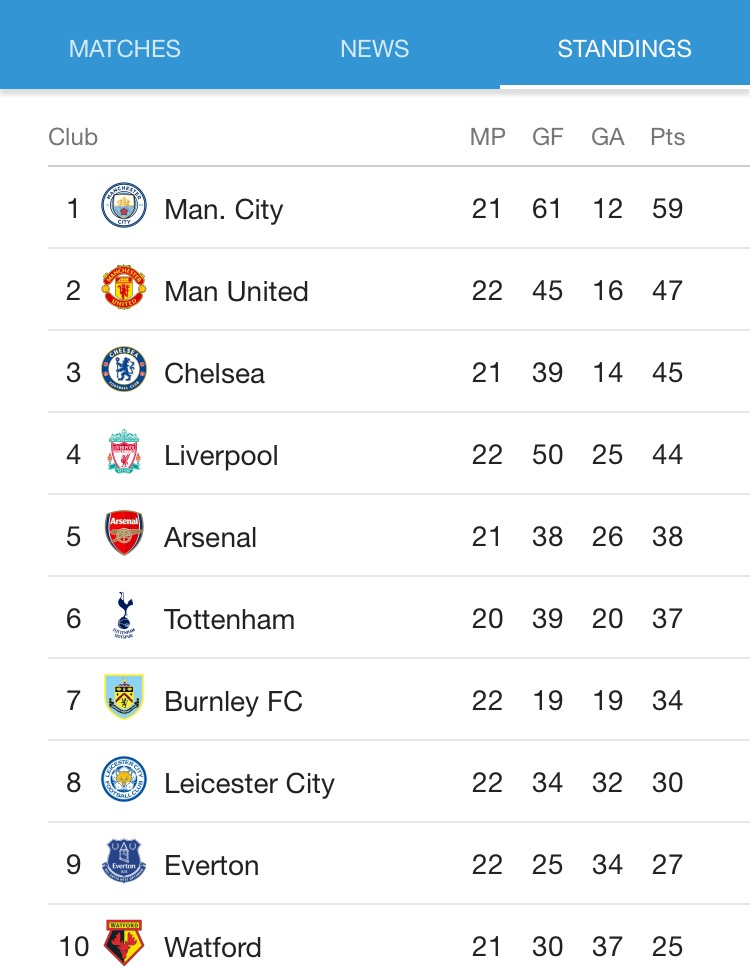 What the top ten of the EPL table looks like on the first day of 2018