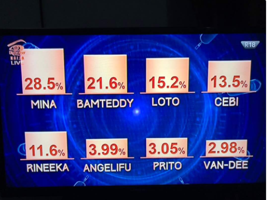 Here's how Nigerians voted for #Bbnaija housemates this week (Photo)