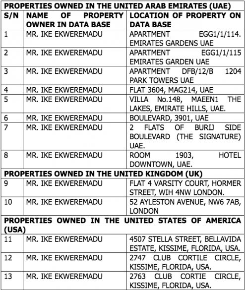 Nigerian Government uncovers hidden properties linked to deputy senate President, Ekweremadu in the US, UK and UAE