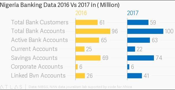 Nigerian banks lose 2million customers in 2 years - NIBSS