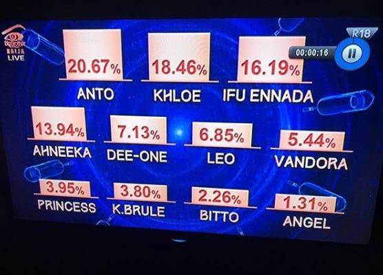 #BBNaija: Check out the voting results that brought back Anto and Knloe