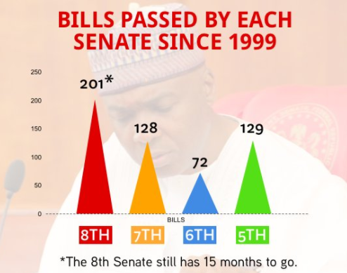 Bukola Saraki shares full list of the 200 bills the Senate has passed since 2015
