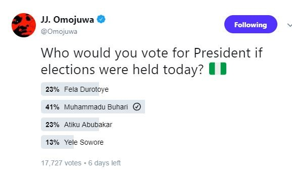 Nigerians were asked who they would vote for as President if elections were held today and guess who won?