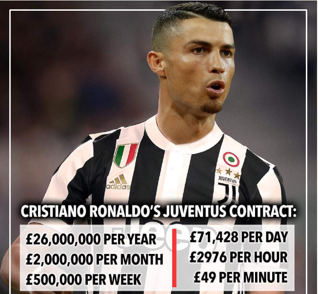 Here is a complete breakdown of Cristiano Ronaldo