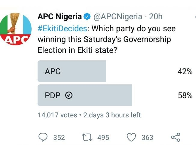 Ekiti Election: APC loses its own poll on Twitter
