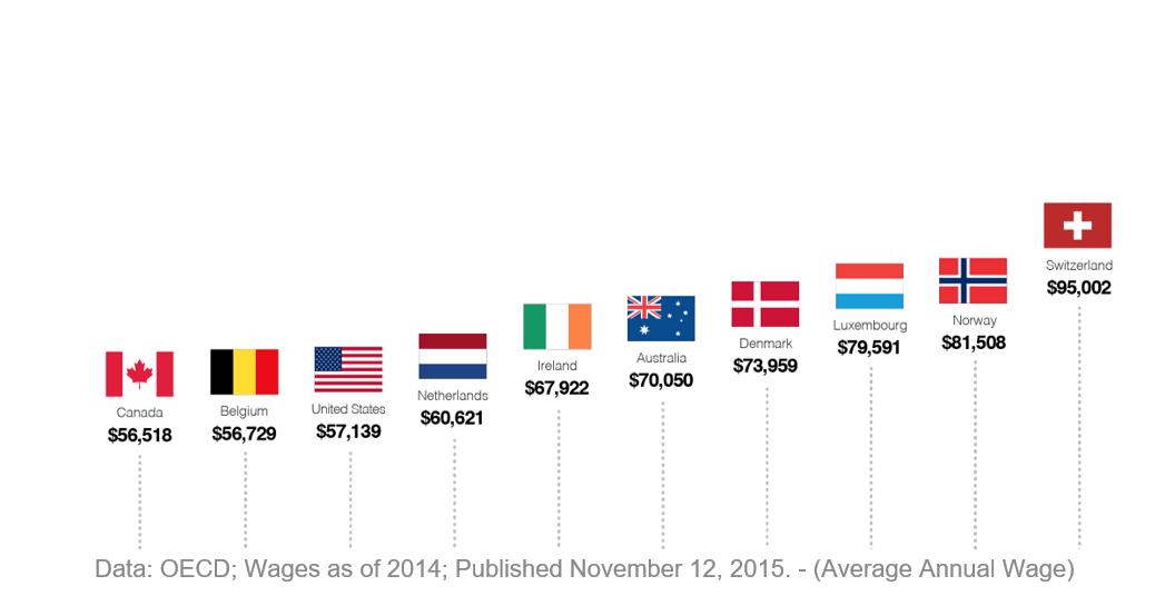 Nigerians among top earners in Australia - 2016 Census reports, Australia Bureau of Statistics