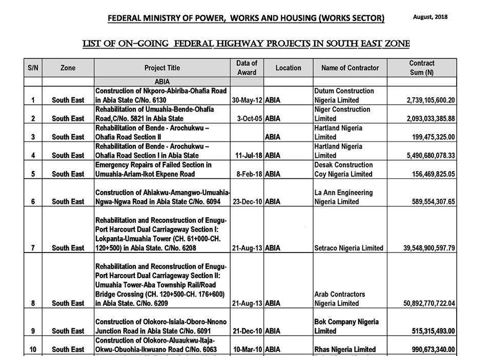 FG releases list of 69 ongoing road, bridge projects in the South East