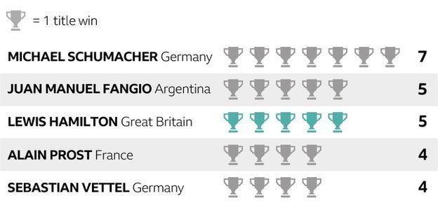 Lewis Hamilton wins his fifth Formula One world title at Mexico Grand Prix, equals Juan Manuel Fangio record