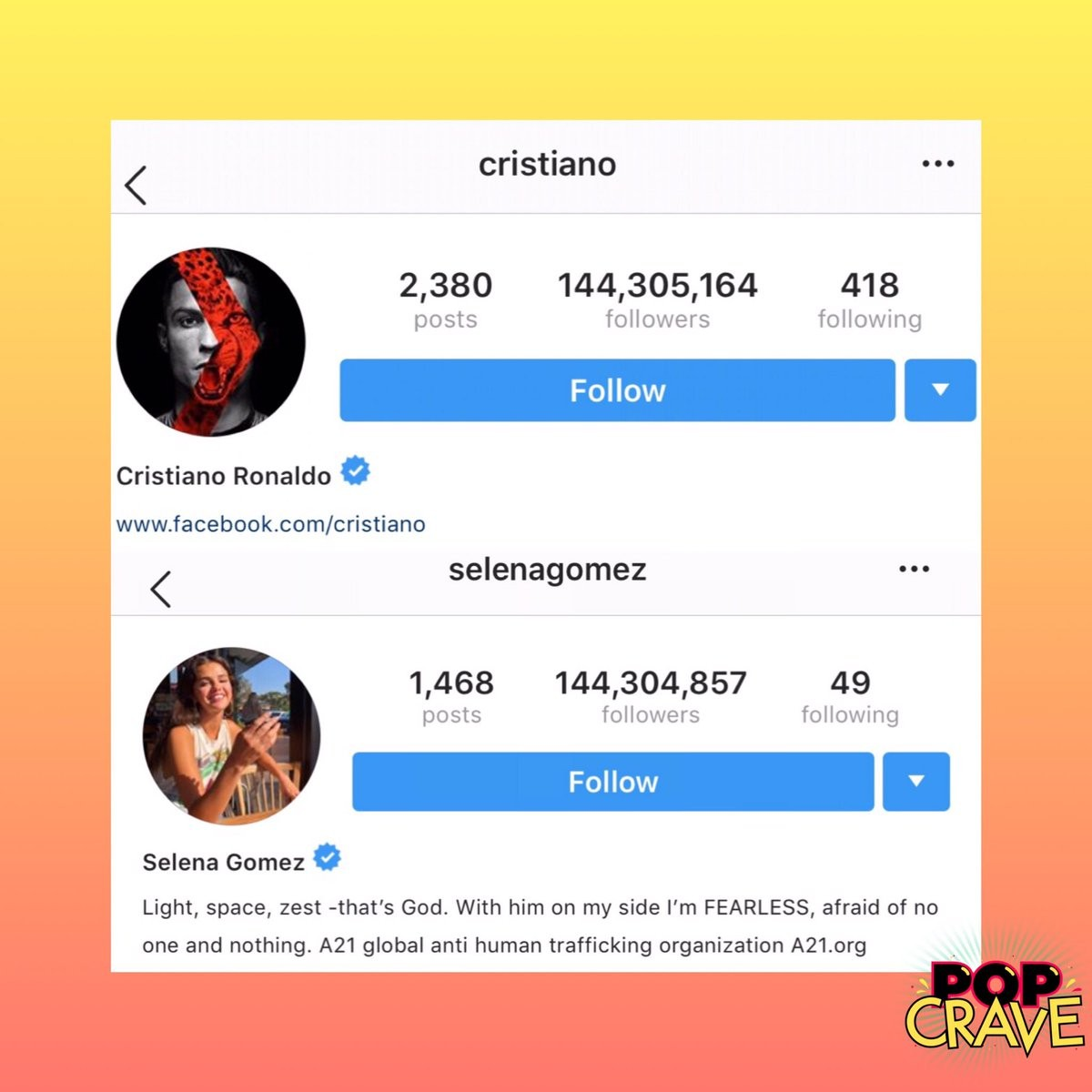 Cristiano Ronaldo surpasses Selena Gomez, becomes the most followed person on Instagram?