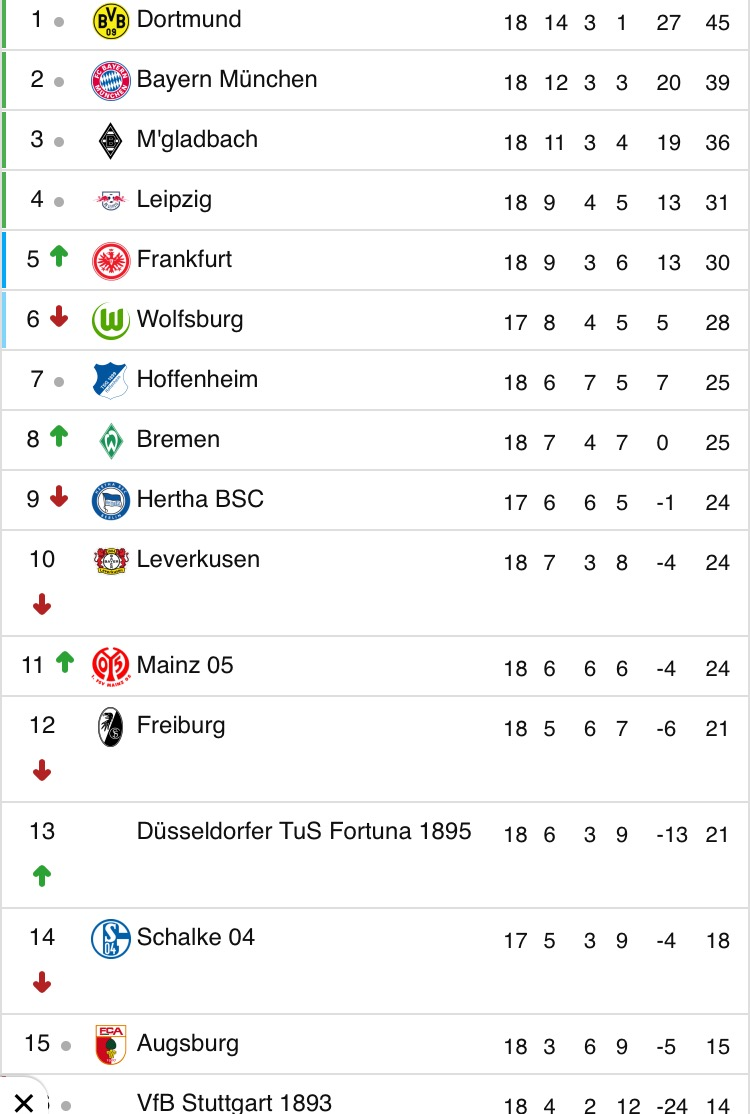 Check out the EPL, Bundesliga, Italian and La Liga tables as it stands (photos)