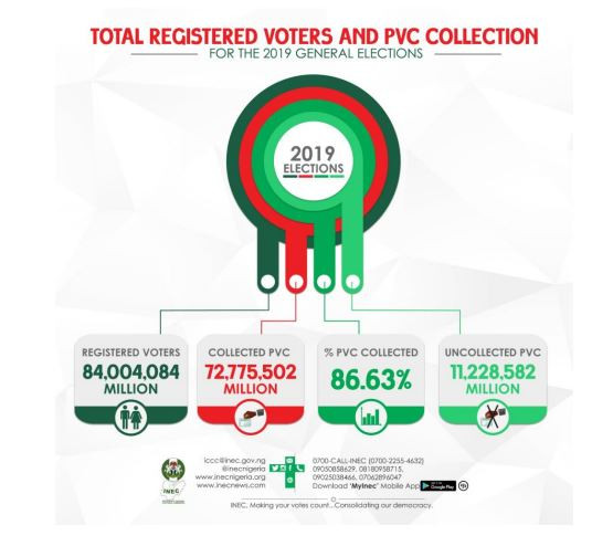 #NigeriaDecides: INEC shares figures of registered voters and analysis of PVC collection per State