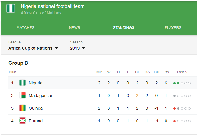Breaking! Nigeria becomes the first team to qualify for the round of 16 at 2019 AFCON after thrashing Guinea 1 - 0