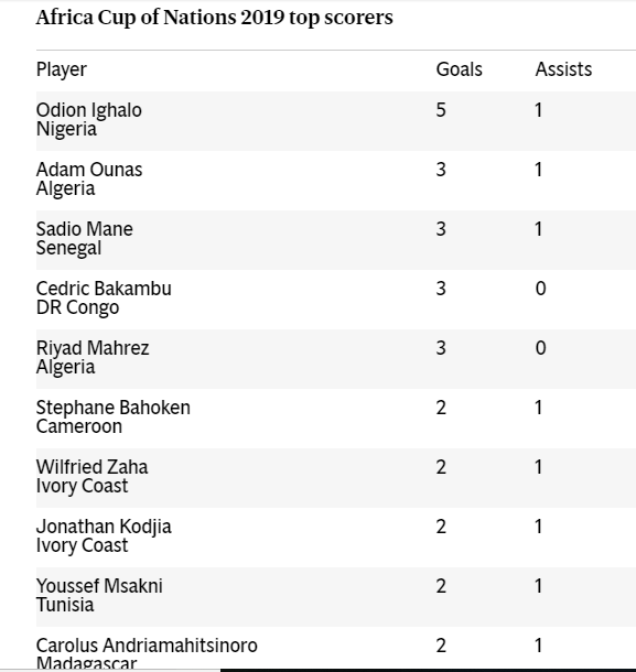 Odion Ighalo wins 2019 AFCON Golden Boot, See list of top scorers