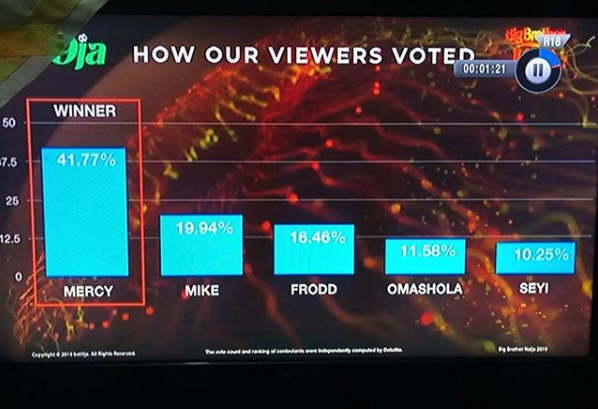 BBNaija: How fans voted in the finale of 2019 Big Brother Naija reality show