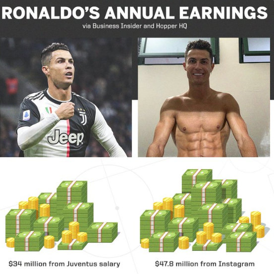 Image result for Cristiano Ronaldo makes more money on Instagram than playing for Juventus