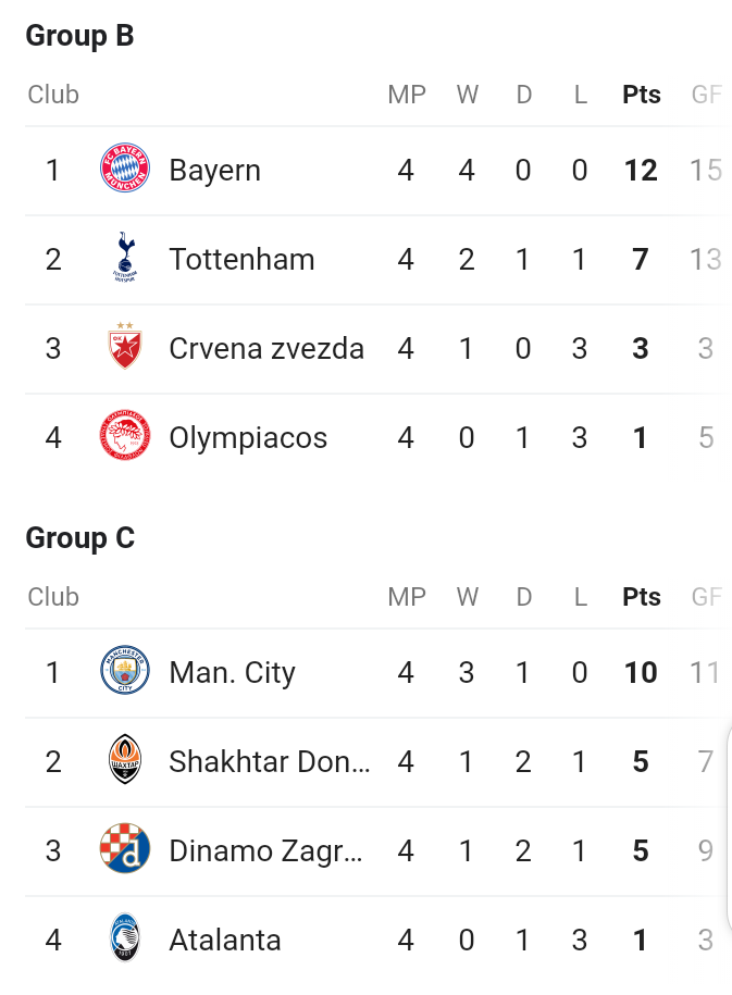 Barcelona, Man City, Juventus, Liverpool top respective groups after matchday 4 in UEFA Champions League (full tables)