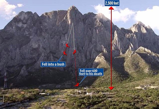 Record breaking mountain climber dies after falling 600ft down mountain in Mexico for failing to tie rope knot