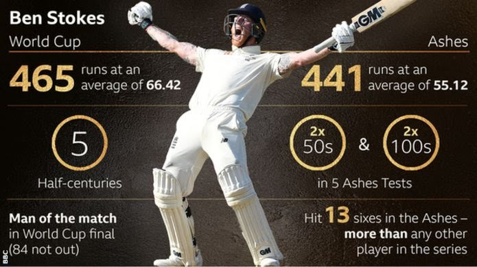 Cricket star Ben Stokes beats Lewis Hamilton & Raheem Sterling to win BBC Sports Personality of the Year