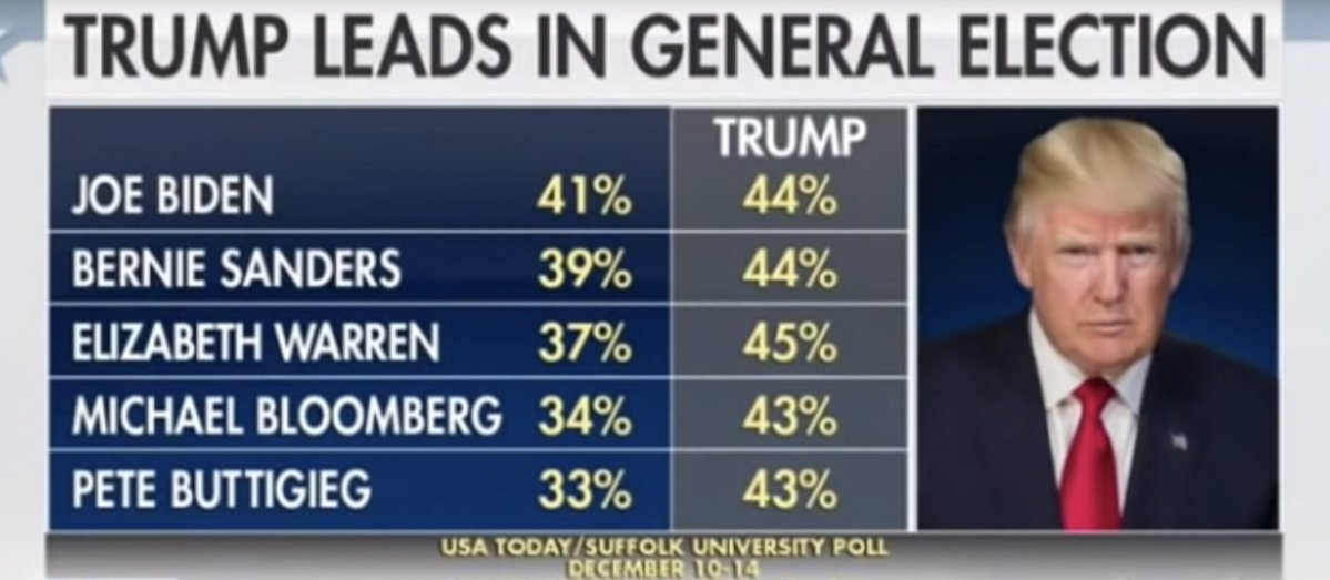 Donald Trump posts new poll/survey that shows he'll beat every Democrat if the elections happened today