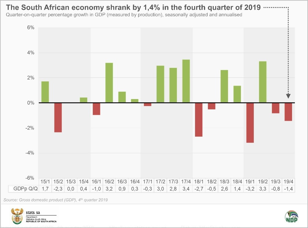 South Africa slips into recession after economic slump