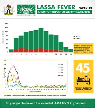 Lassa fever death toll in Nigeria rises to 185