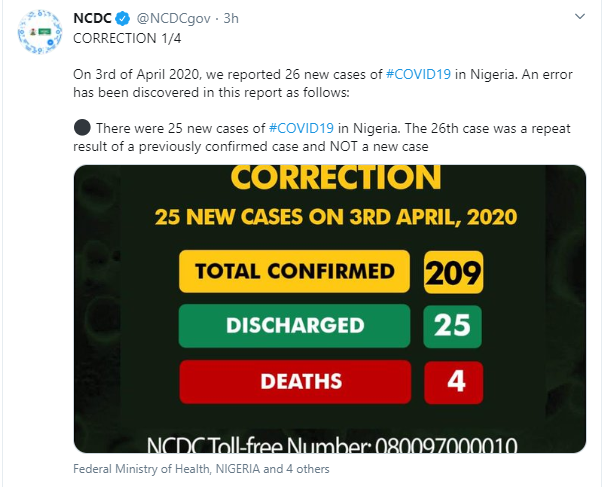NCDC admits error, places confirmed cases of Coronavirus at 209