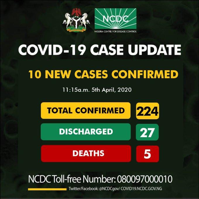 10 new cases of Coronavirus confirmed in Lagos, Edo and Abuja