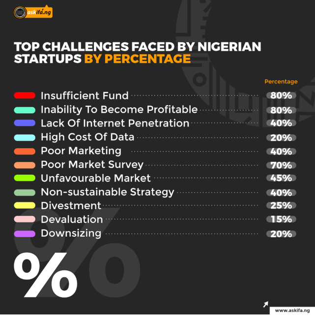 The Age of the Start-ups: The familiar Path of Companies that have Failed the Test of Time in the Nigerian Market