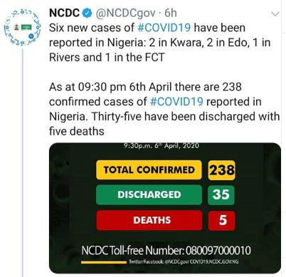 Six new cases of Coronavirus recorded in Kwara, Edo, Rivers and FCT
