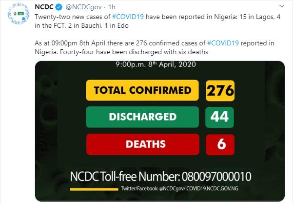 22 new cases of Coronavirus recorded in Lagos, Abuja, Edo and Bauchi