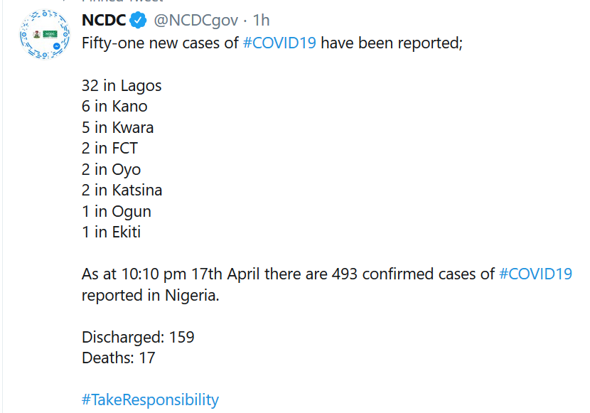 51 new COVID-19 cases recorded in Nigeria