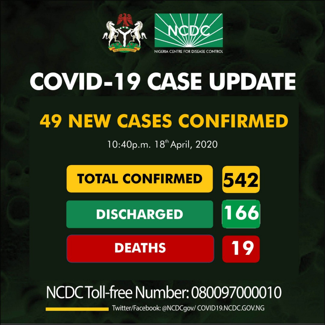 49 new COVID-19 cases recorded in Nigeria, total confirmed cases now 542