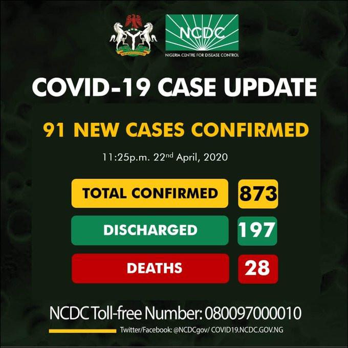 91 new cases of Coronavirus recorded in Nigeria - 74 in Lagos alone
