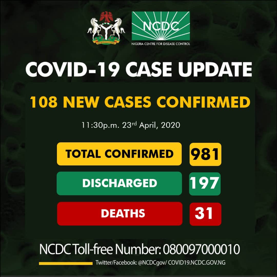 108 new cases of Coronavirus recorded in Nigeria