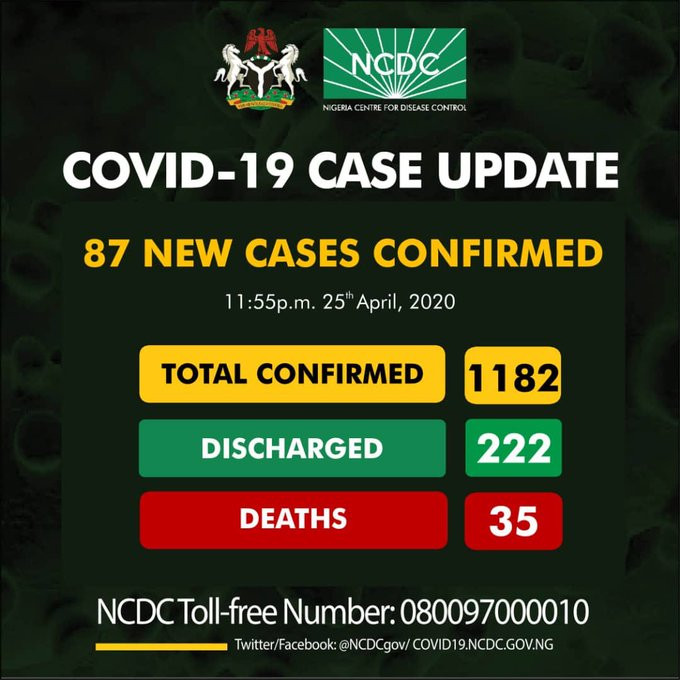 87 new cases of Coronavirus recorded in Imo, Lagos, Borno, Osun, Katsina, Kano, Ekiti, Bauchi, Edo
