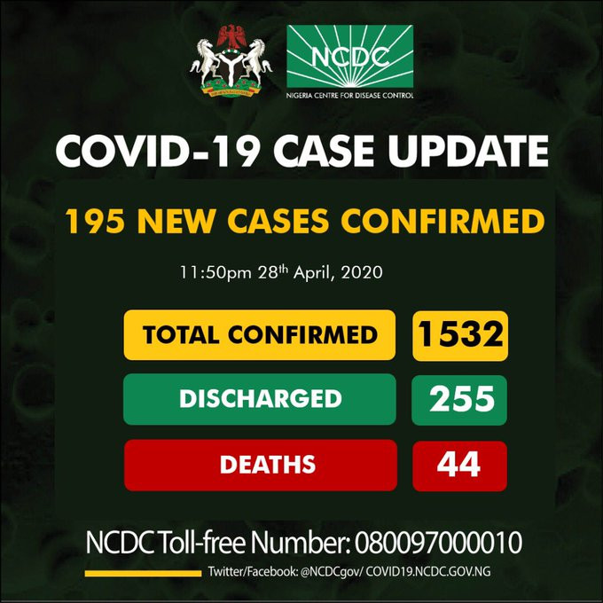195 new cases of Coronavirus recorded in Nigeria - 80 in Lagos alone