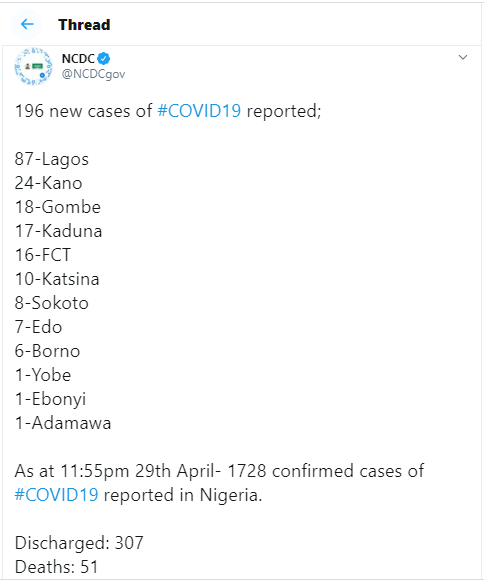 196 new cases of Coronavirus recorded in Nigeria - 87 in Lagos alone