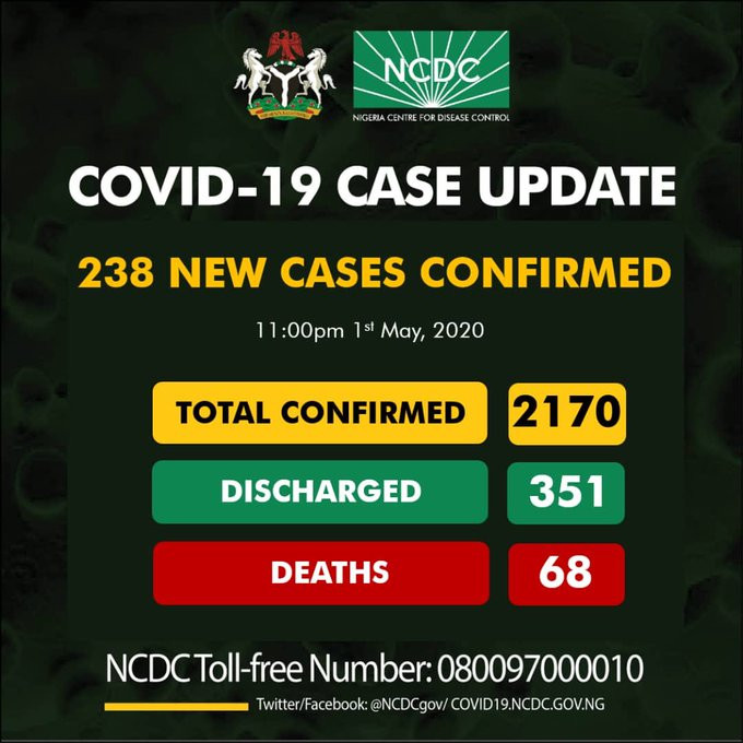 238 new cases of COVID-19 recorded in Nigeria ?- 92 in Kano alone as total number hit 2170