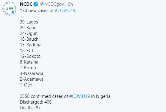 170 new cases of COVID-19 recorded in Nigeria