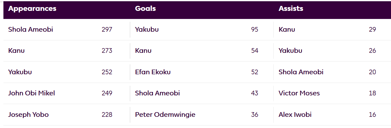 Premier League unveils 5-Man shortlist for Best Ever Nigerian Player in EPL history