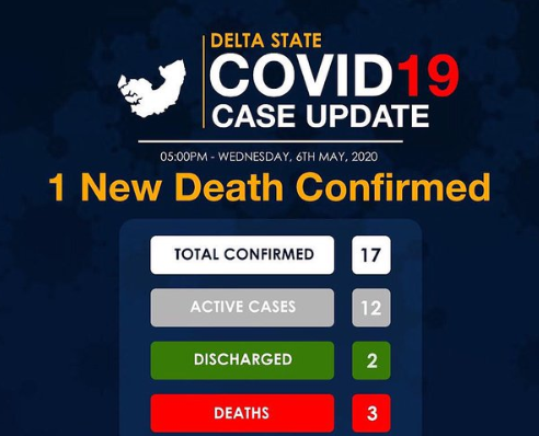 One COVID19 related death recorded in Delta
