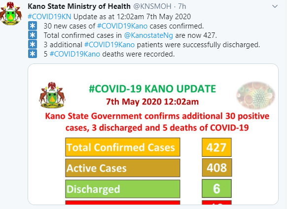 Five COVID-19 deaths recorded in Kano state