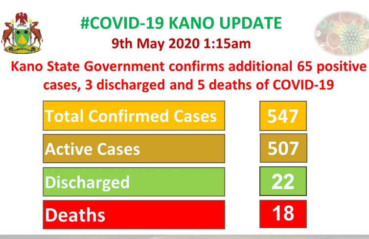 Five more COVID-19 deaths recorded in Kano state