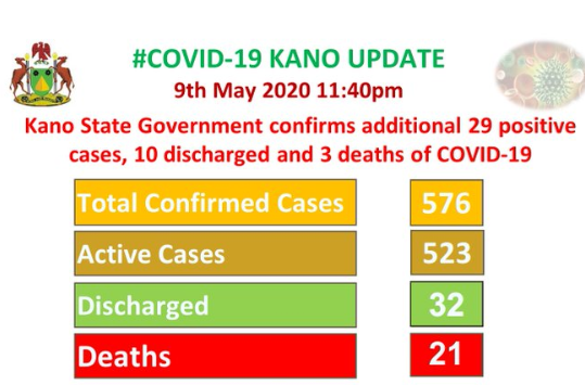 Three more COVID-19 deaths recorded in Kano