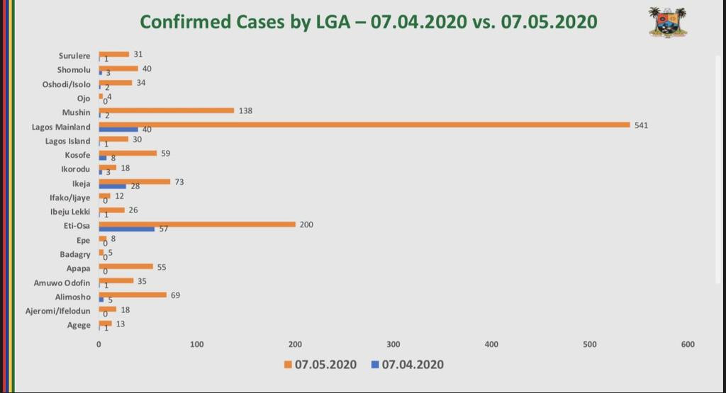 See breakdown of confirmed Coronavirus cases according to local government areas in Lagos